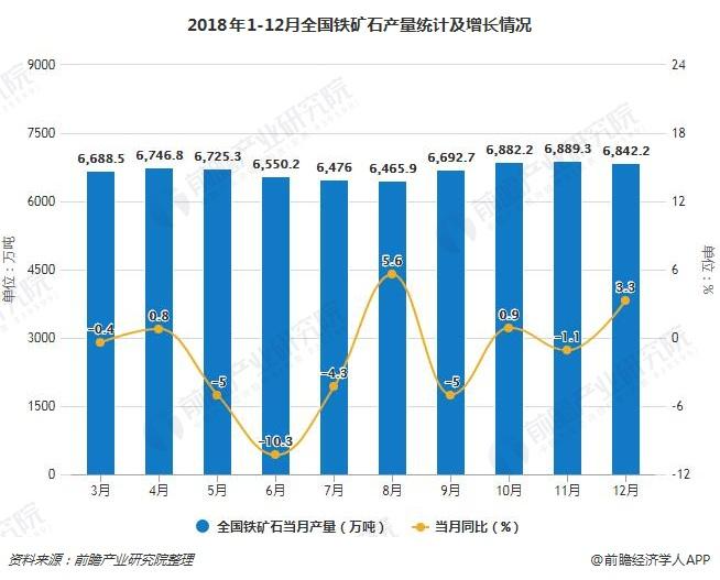 2018年1-12月全国铁矿石产量统计及增长情况