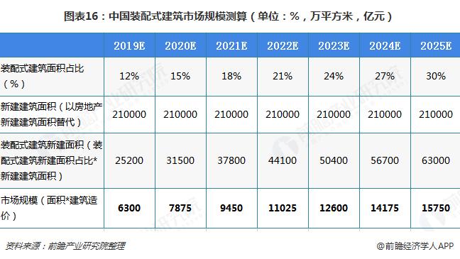 图表16:中国装配式建筑市场规模测算(单位:%,万平方米,亿元)