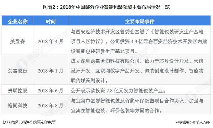 图表2:2018年中国部分企业智能包装领域主要布局情况一览