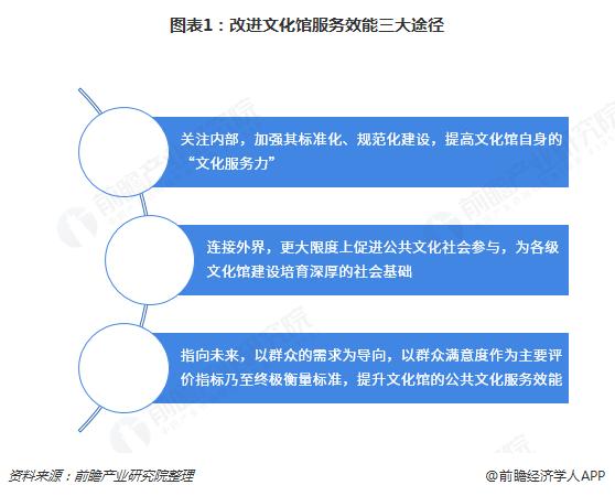 图表1:改进文化馆服务效能三大途径