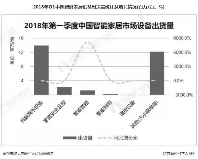 2018年Q1中国智能家居设备出货量统计及增长情况(百万/台、%)