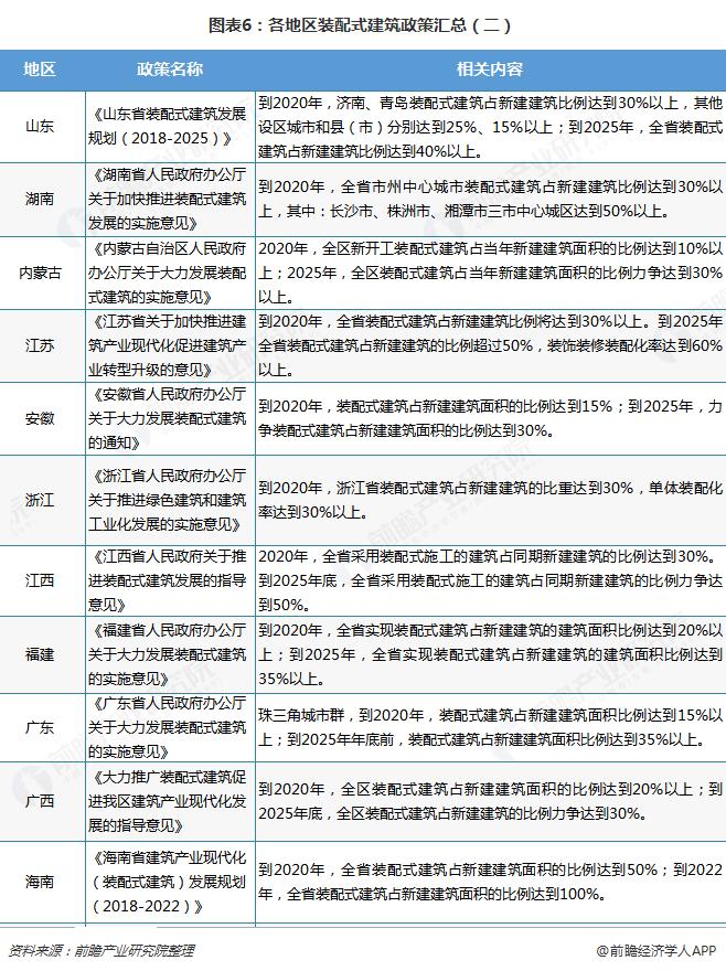 图表6:各地区装配式建筑政策汇总(二)