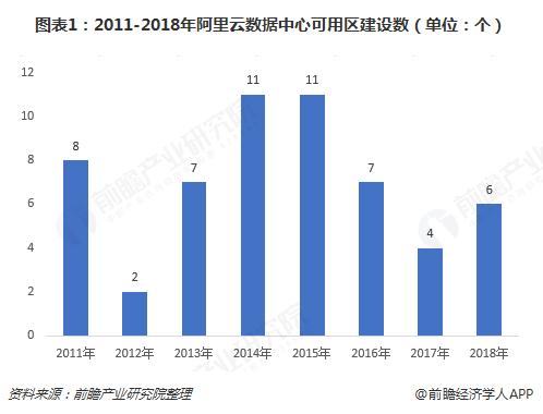 图表1:2011-2018年阿里云数据中心可用区建设数(单位:个)
