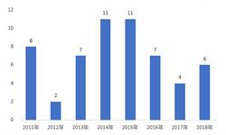 2018年IDC行业市场现状与发展趋势分析 阿里数据中心全球化布局【组图】