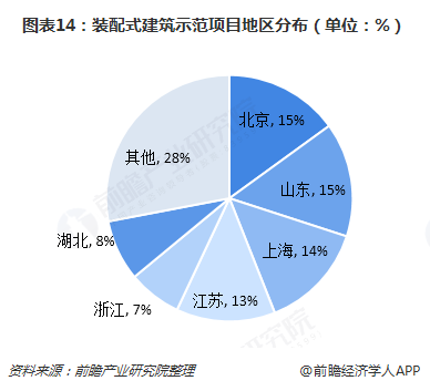 图表14:装配式建筑示范项目地区分布(单位:%)