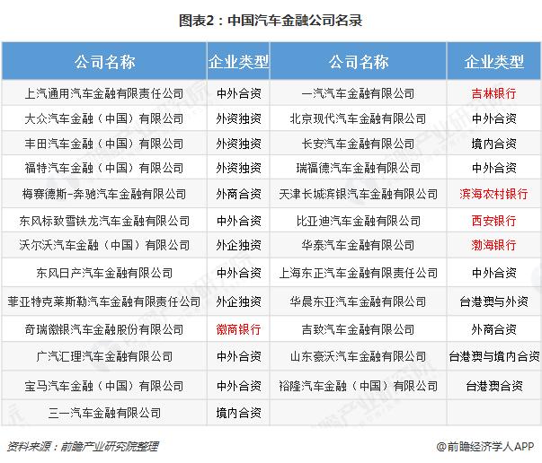 图表2:中国汽车金融公司名录