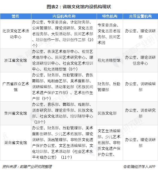 图表2:省级文化馆内设机构现状