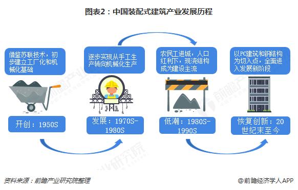 图表2:中国装配式建筑产业发展历程