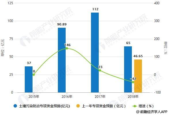 2015-2018年国家土壤污染防治专项资金统计及增长情况