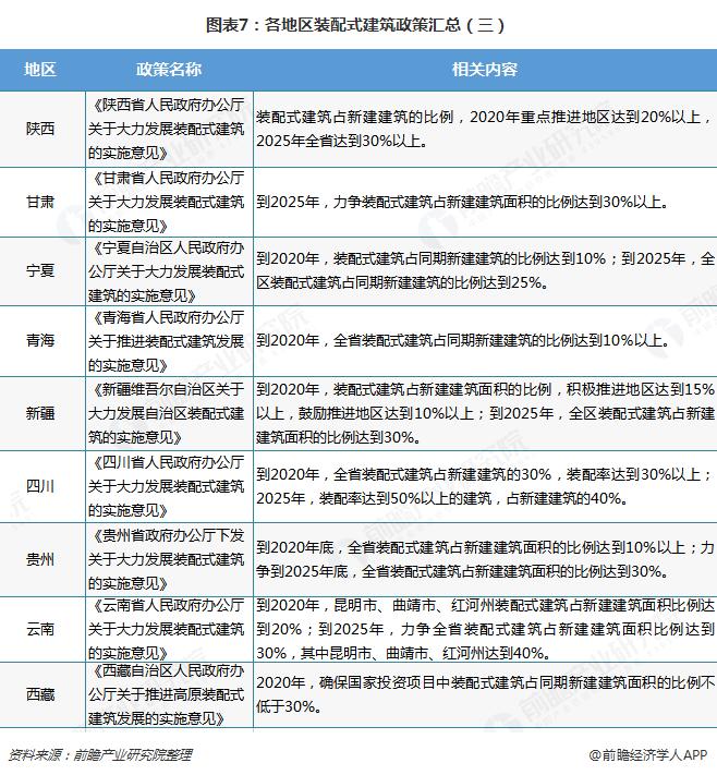 图表7:各地区装配式建筑政策汇总(三)
