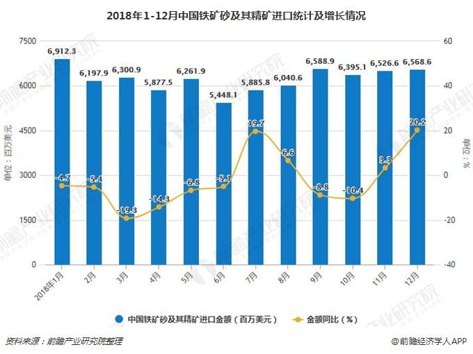 2018年1-12月中国铁矿砂及其精矿进口统计及增长情况