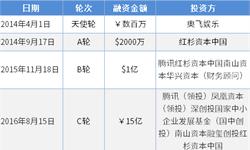 2018年中国独角兽企业成长趋势解读——斗鱼TV:马太效应下盈利有望进一步提升