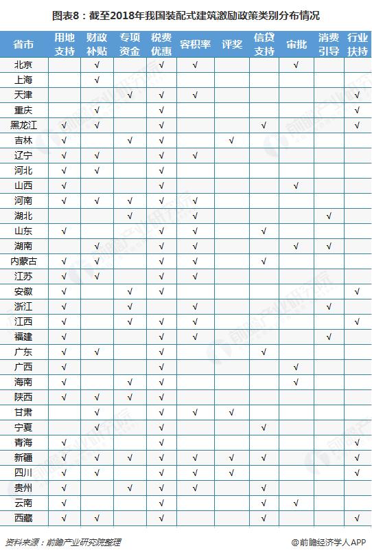 图表8:截至2018年我国装配式建筑激励政策类别分布情况