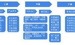 预见2019:《中国装配式建筑产业全景图谱》(附现状、产业政策、市场结构、发展前景等)