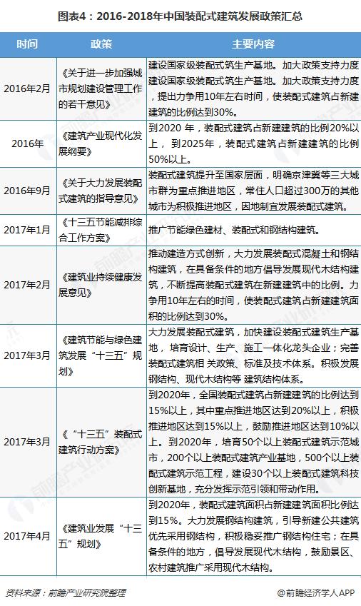 图表4:2016-2018年中国装配式建筑发展政策汇总