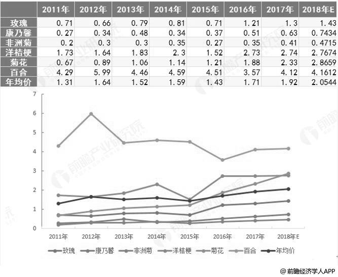 2011-2018年生产区六大鲜切花均价统计情况预测