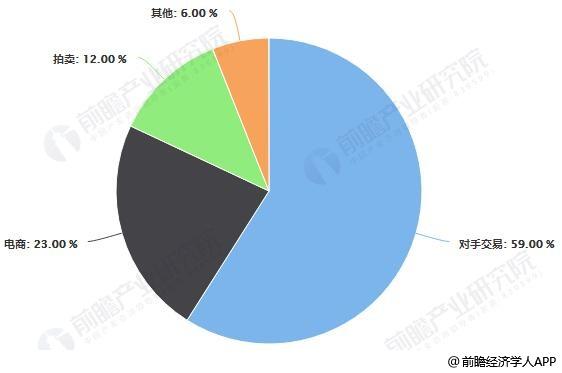 2017年中国云南鲜切花生产渠道结构占比统计情况