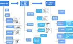 预见2019:《2019中国医疗器械产业全景图谱》(附市场现状、投资竞争、发展趋势)