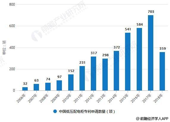2006-2018年中国低压配电柜专利申请数量统计情况