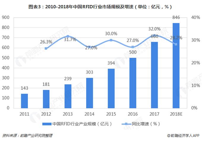 图表3:2010-2018年中国RFID行业市场规模及增速(单位:亿元,%)