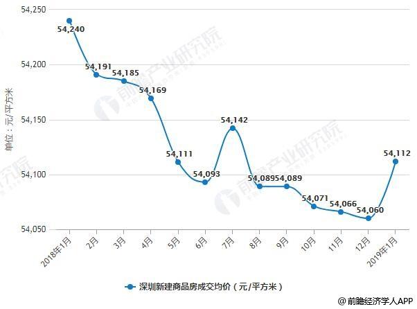 2018-2019年1月深圳新建商品房成交情况