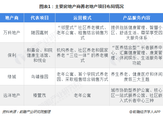 图表1:主要房地产商养老地产项目布局情况