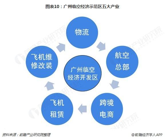 图表10:广州临空经济示范区五大产业