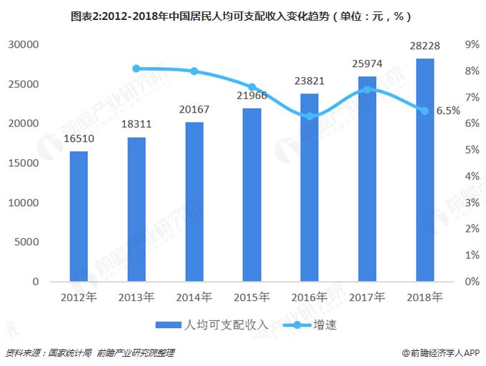 图表2:2012-2018年中国居民人均可支配收入变化趋势(单位:元,%)