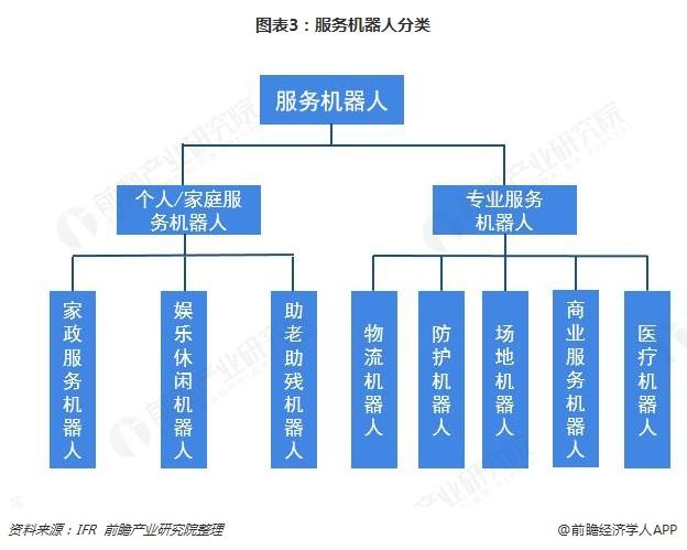 图表3:服务机器人分类