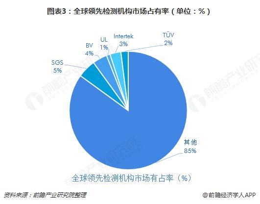 图表3:全球领先检测机构市场占有率(单位:%)