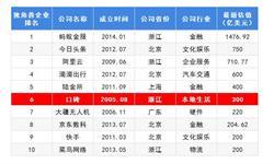 2018年中国独角兽企业成长趋势解读之——口碑 并入阿里系 推进市场全面数字化