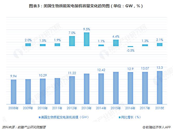 图表3:美国生物质能发电装机容量变化趋势图(单位:GW,%)