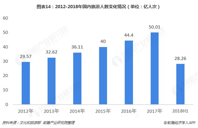图表14:2012-2018年国内旅游人数变化情况(单位:亿人次)