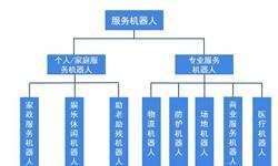 2018年中国服务机器人产业发展现状及趋势分析 需求不断扩大 与人工智能不断融合【组图】