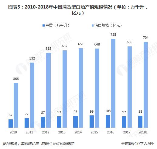 图表5:2010-2018年中国清香型白酒产销规模情况(单位:万千升,亿元)