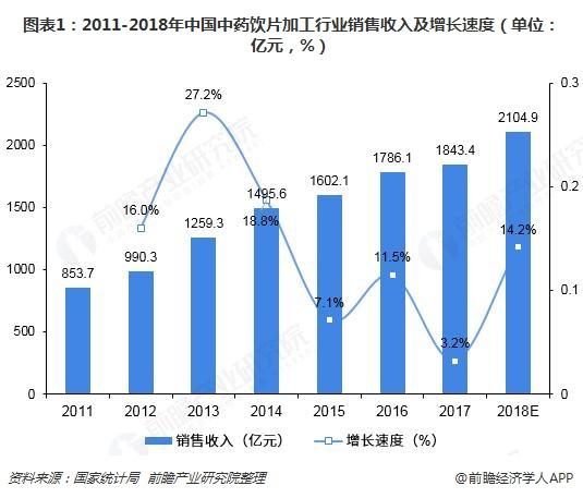 图表1:2011-2018年中国中药饮片加工行业销售收入及增长速度(单位:亿元,%)