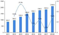 2018年中国中药饮片加工行业发展现状及市场趋势分析 整顿力度持续加大【组图】