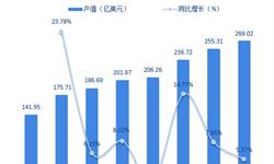 2018年<em>软体</em><em>家具</em>制造行业发展现状与市场趋势分析 全球最大生产国、消费国【组图】