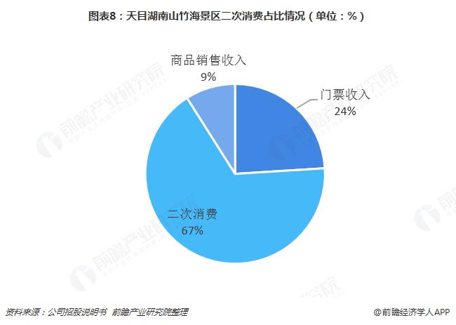 图表8:天目湖南山竹海景区二次消费占比情况(单位:%)