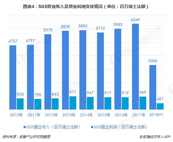 图表4:SGS营业收入及营业利润变化情况(单位:百万瑞士法郎)