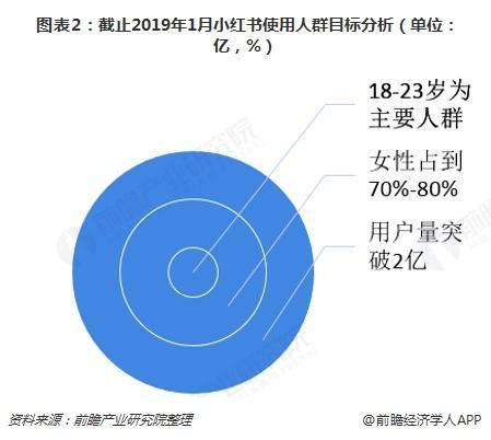 图表2:截止2019年1月小红书使用人群目标分析(单位:亿,%)