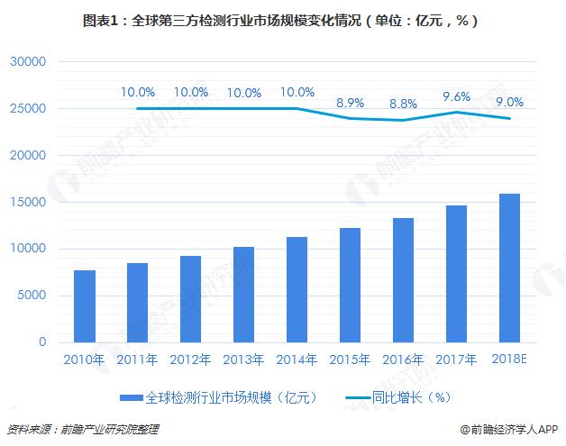 图表1:全球第三方检测行业市场规模变化情况(单位:亿元,%)