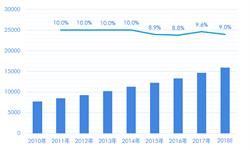 2018年全球<em>第三</em><em>方</em><em>检测</em>行业市场现状与发展趋势分析 并购扩张仍是行业发展主题【组图】