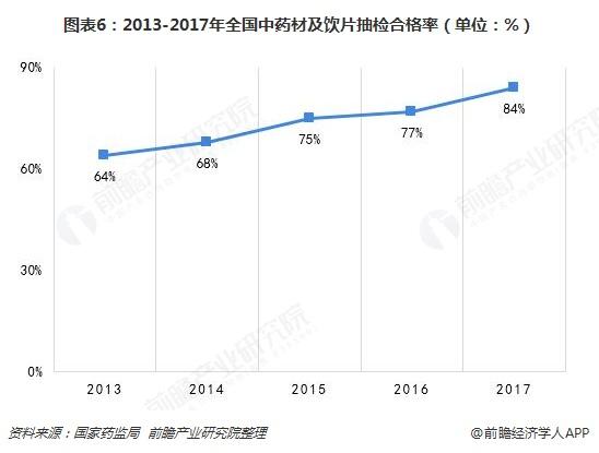图表6:2013-2017年全国中药材及饮片抽检合格率(单位:%)