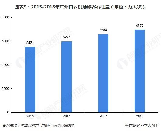 图表9:2015-2018年广州白云机场旅客吞吐量(单位:万人次)