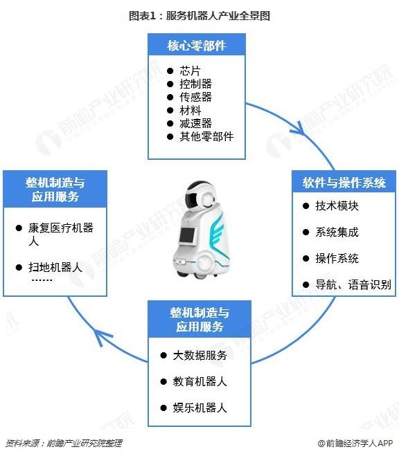 图表1:服务机器人产业全景图