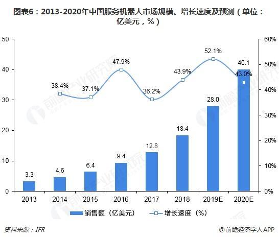 图表6:2013-2020年中国服务机器人市场规模、增长速度及预测(单位:亿美元,%)