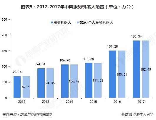 图表5:2012-2017年中国服务机器人销量(单位:万台)