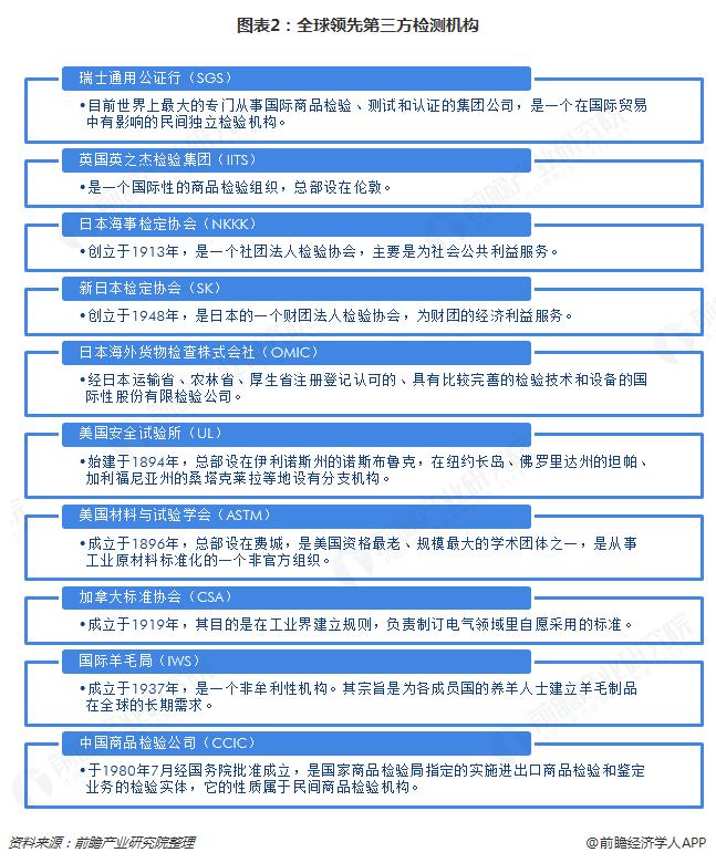 图表2:全球领先第三方检测机构