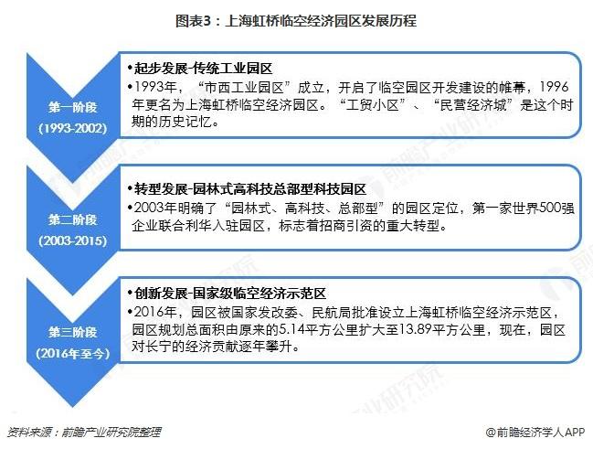 图表3:上海虹桥临空经济园区发展历程